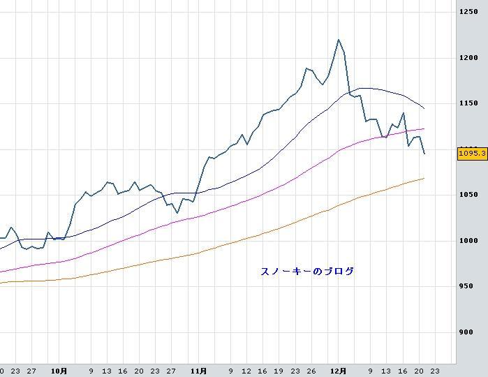 20091222金チャート