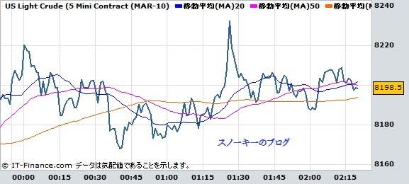 20100113原油チャート